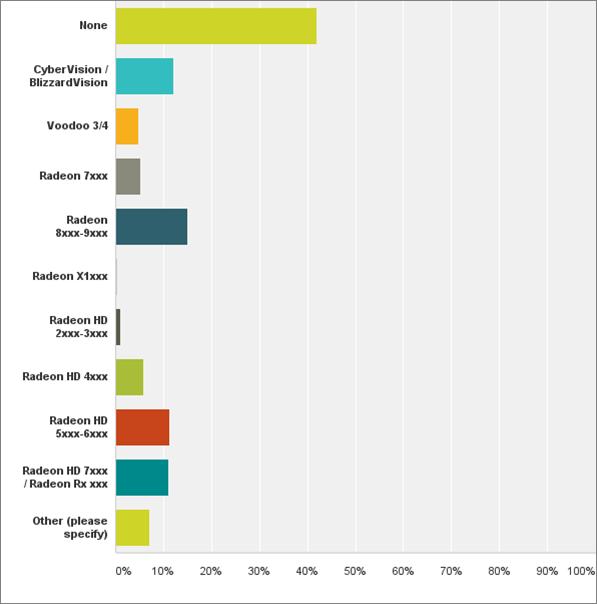 The 2017 AmigaOS Graphics Card Survey » Kea Sigma Delta