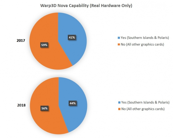 2018 AmigaOS Graphics Card Survey Warp3D Nova Capability - Real Hardware