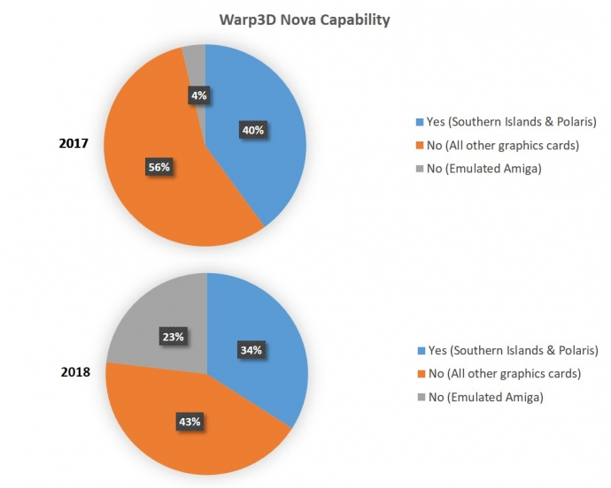 2018 AmigaOS Graphics Card Survey Warp3D Nova Capability